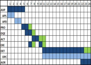 Gantt diagram for construction