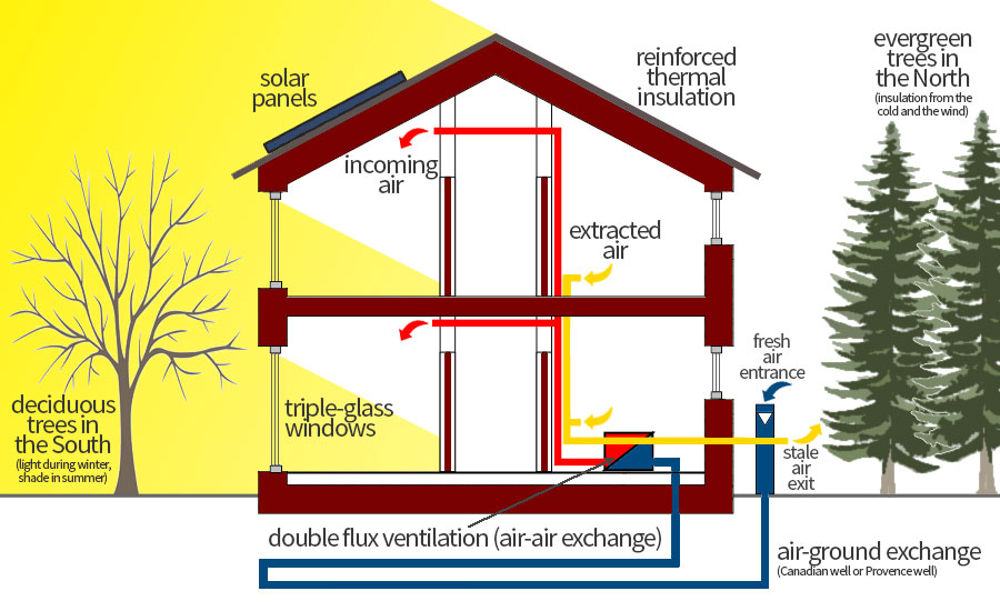 Passive housing diagram